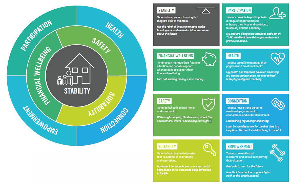 Social Outcomes Framework